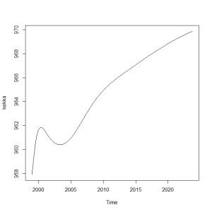 eの長期予測