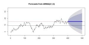 0_6_ランダムウォークの予測