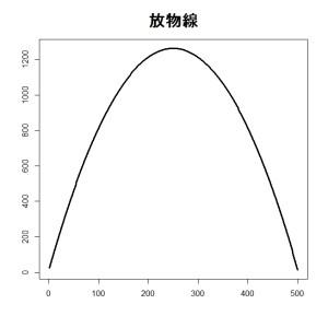 2_放物線