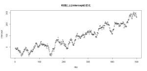 dlm時変形数モデル2_時間によるinterceptの変化