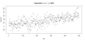dlm時変形数モデル3_responseのシミュレーション結果