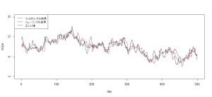 dlm時変形数モデル5_slopeの推定結果