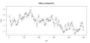 dlm時変形数モデル1_時間によるslopeの変化