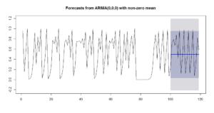 arimaforecast