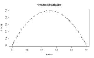 logmaplagplot