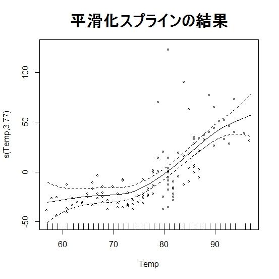 平滑化スプラインと加法モデル   Logics of Blue