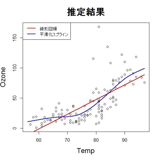 平滑化スプラインと加法モデル