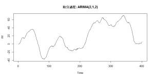 2_1_和分過程ARIMA(2,1,2)データ