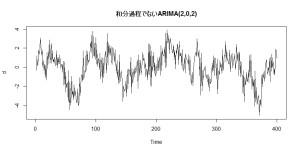 1_1_ARIMA(2,0,2)データ