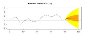 2_2_和分過程の長期予測
