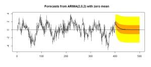 1_4_定常過程の長期予測