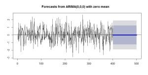 0_3_ホワイトノイズの予測