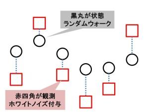 状態空間モデル概念図