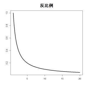 3_反比例