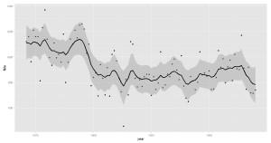 Stanによるローカルレベルモデル_ggplot2で図示
