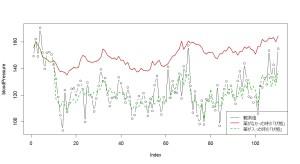 時変係数モデル_5_血圧プロット2