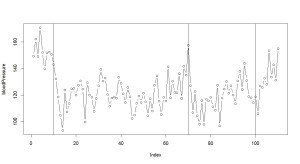時変係数モデル_5_血圧プロット1