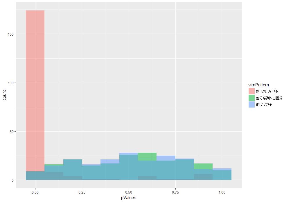 時系列データへの回帰分析 | Log...