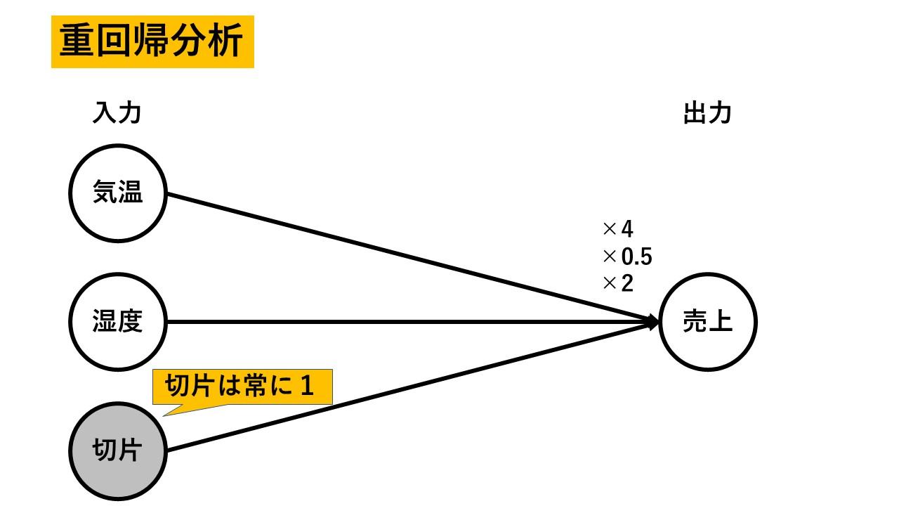 ニューラル ネットワーク リカレント